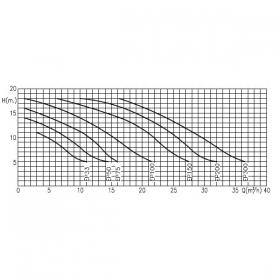 Насос KRIPSOL Epsilon EP 100  однофазный 15,4м³/час